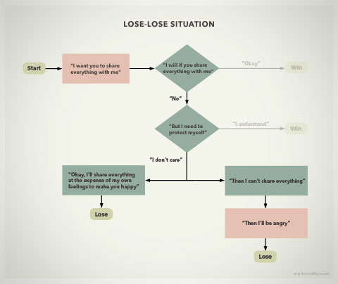 Diagram for Heartbreak: Lose-lose situation