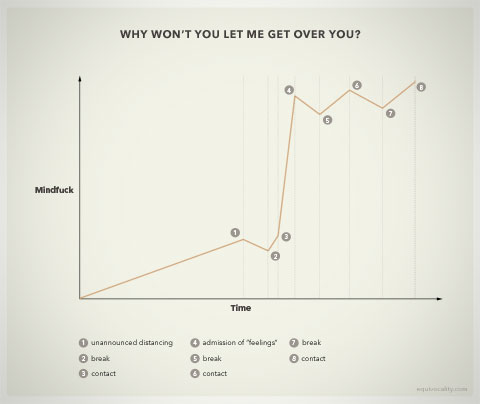 Diagram for heartbreak: Why won't you let me get over you?